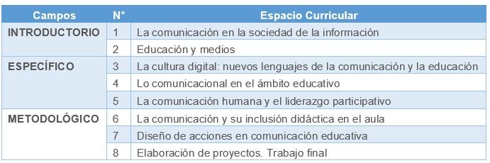 ESPECIALIZACIÓN SUPERIOR A DISTANCIA: COMUNICACIÓN EN LA EDUCACIÓN