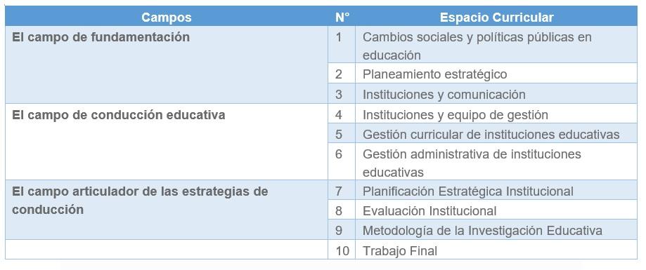 DIPLOMATURA SUPERIOR A DISTANCIA: GESTIÓN ESTRATÉGICA PARA INSTITUCIONES EDUCATIVAS